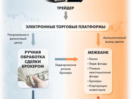 tehnologii ispolneniya sdelok na rynke forex 1